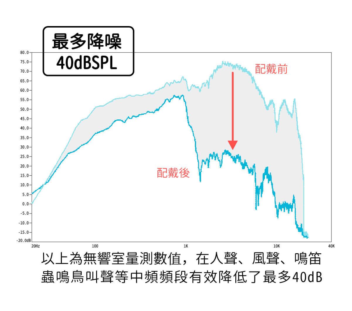 史上最舒適的降噪耳塞-耳舒適,最多可降噪40dBSPL